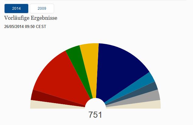 Europawahl Europaweit