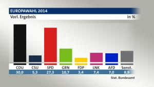 Bild: Stat. Bundesamt / tagesschau.de