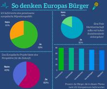 Bildquelle: 'Europäische Kommission Vertretung in Deutschland' auf facebook